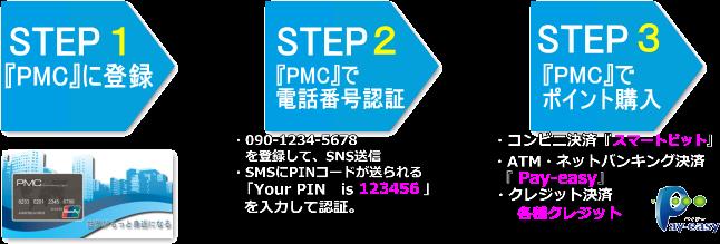 PMC登録~ポイント購入までの流れ